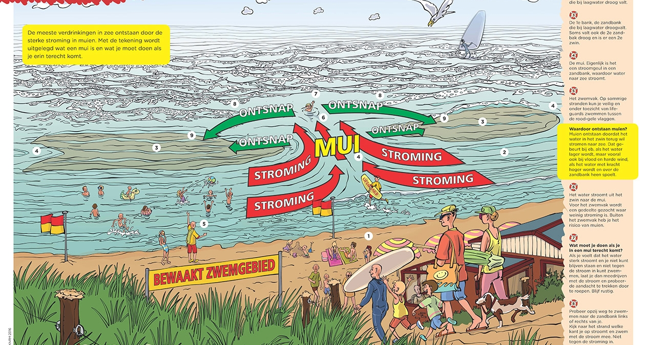 Poster Waterveiligheid KNRM